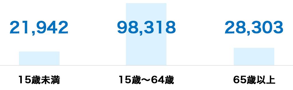 [年齢構成]15歳未満:21,942人、15歳~64歳:98,318人、65歳以上:28,303人