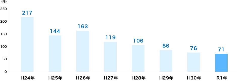 [年別犯罪発生件数]H24年:217件、H25年:144件、H26年:163件、H27年:119件、H28年:106件、H29年86件、H30年:76件、R1年:71件